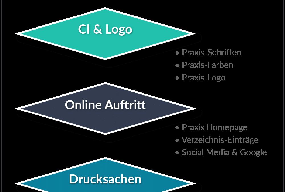 Praxismarketing 3.0 Grafik